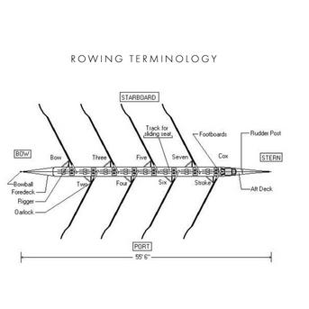 ROWING TERMINOLOGY