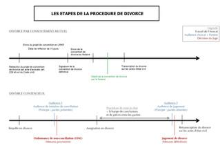 Nouveau schéma pour mieux comprendre les étapes de la procédure de divorce