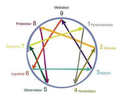 image-enneagramme.jpg