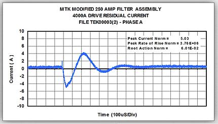 hemp filter 5 amp residual current