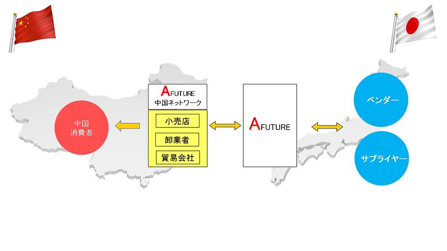 Afuture国際貿易業務3.png