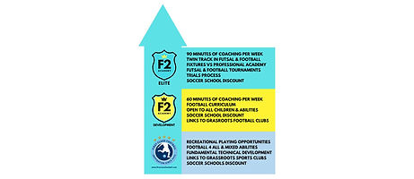 F2 Elite Academy Philosophy-2 copy.jpg