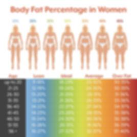 Body Fat Women.jpg