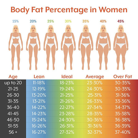 Body Fat Women.jpg