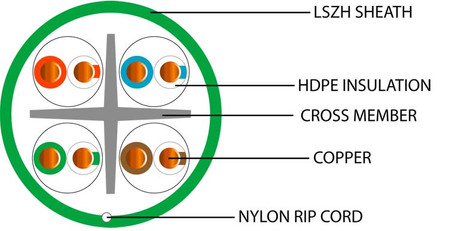 CROSS SECTION-CAT6 UTP LSZH GREEN copy.j