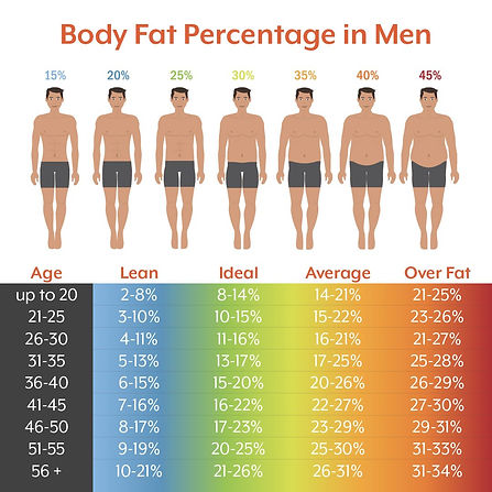 Body Fat freezing men