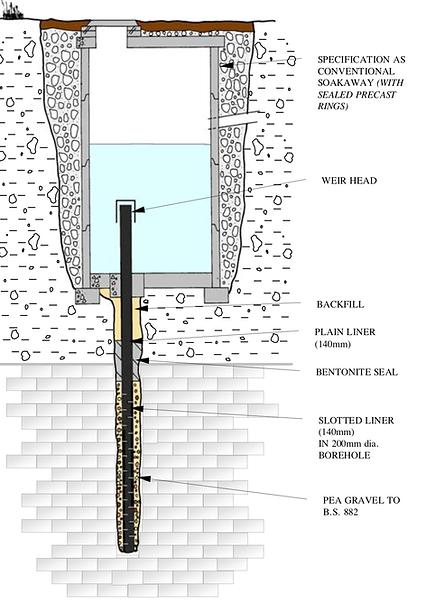 Borehole Drainage system