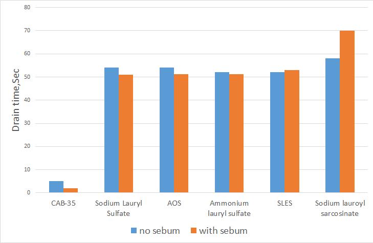 sodium lauroyl sarcosinate sebum resistance