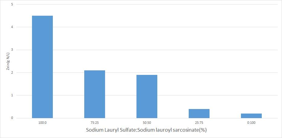 Sodium lauroyl sarcosinate vs sodium lauryl sulfate on irriation