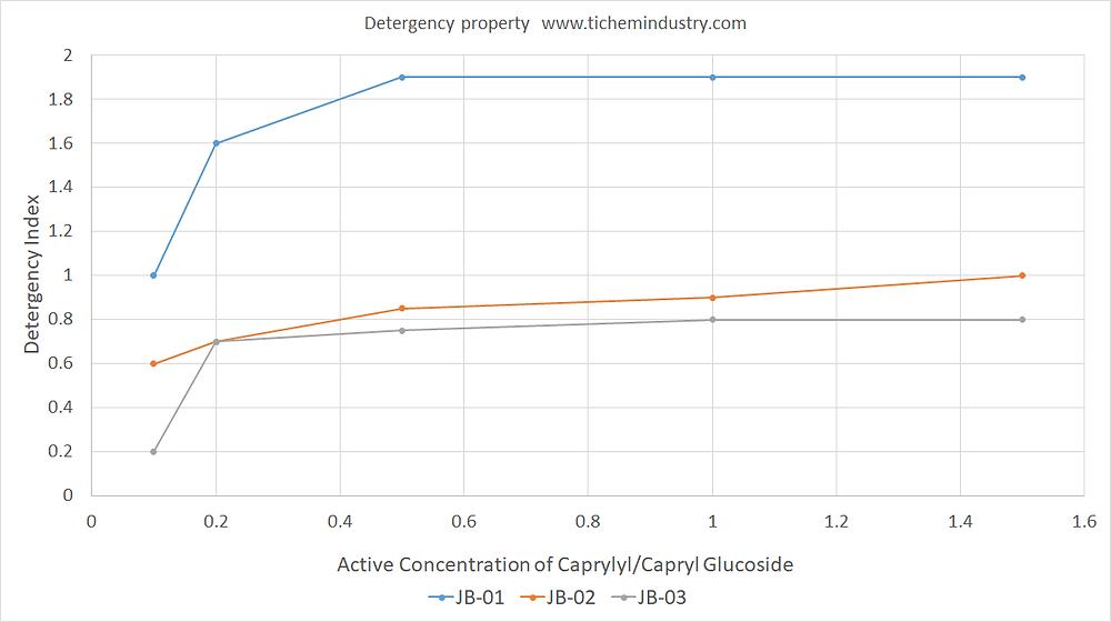 APG0810  detergencey property