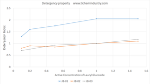 Lauryl Glucoside detergency property