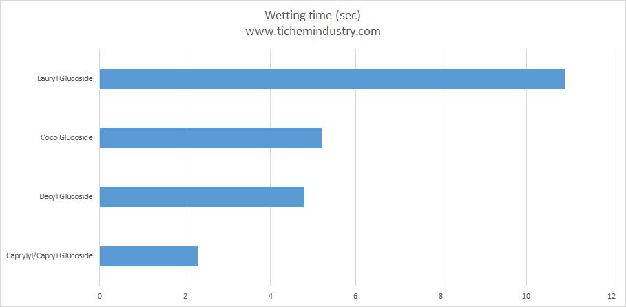 Alkyl Polyglucoside wetting time