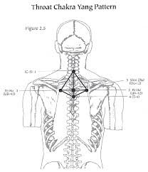 http://catstcmnotes.com/pages/Clinic/Esoteric%20Acupuncture/Chakra%20-%20Throat%20Chakra%20Yang.html