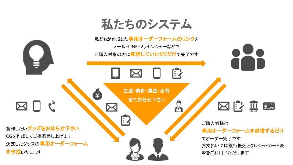 改訂版 オリジナルグッズ製作 (8).jpg