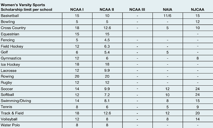 College Athletics Scholarship Limits 201
