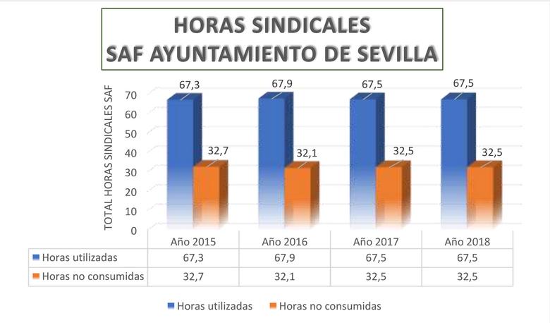 Horas sindicales SAF Ayto Sevilla
