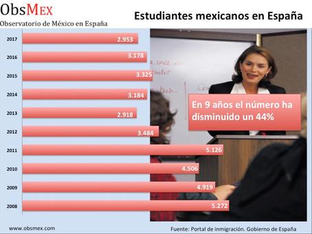 España pierde un 44% de estudiantes mexicanos
