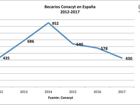 Becarios Conacyt en España