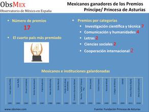 México y los Premios Princesa de Asturias