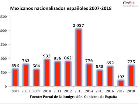 Mexicanos nacionalizados españoles