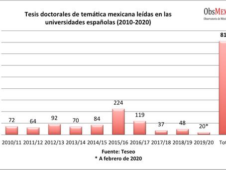 Tesis doctorales de temática mexicana presentadas en España de 2010 a 2020