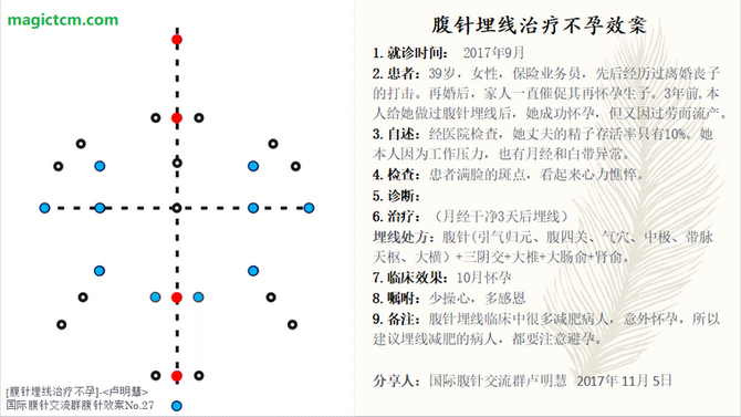 No.27 不孕(Infertility)