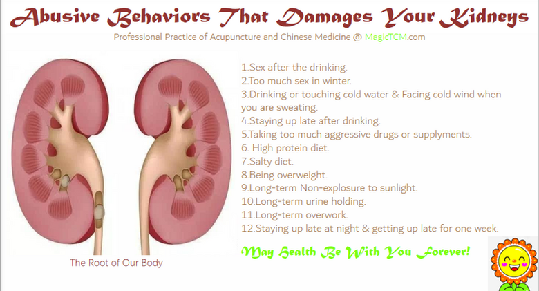 Behaviers that damages your kidney.png