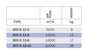 BRV-S Вентилятор одностороннего всасывания низкого давления с вперед загнутыми лопатками, без мотора
