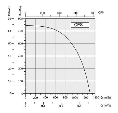 CES Радиальный вентилятор BAHCIVAN