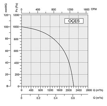 OCES  Радиальный вентилятор BAHCIVAN