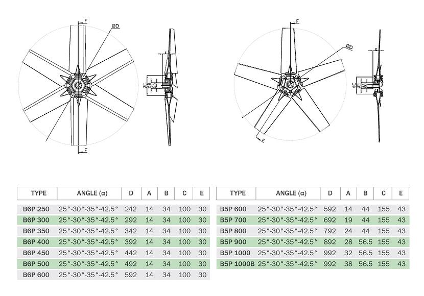 B5P-B6P Регулируемые пластмассовые крыльчатки