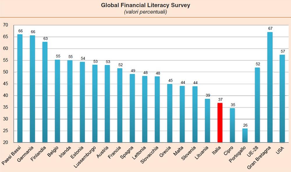 Educazione finanziaria - Il confronto quotidiano