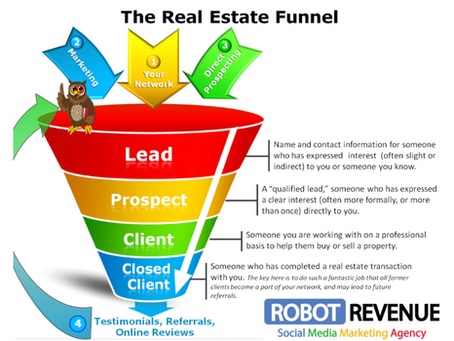 What is a property funnel and does your estate agency have one?