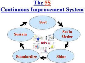 5S Workplace Organization Workshop