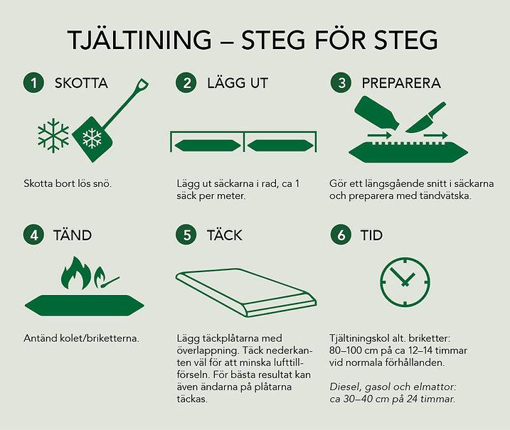 _Tjältining_Steg_för_steg.jpg