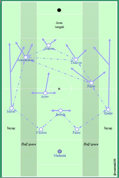 diagram-pergerakan-pemain-pemain-marseille.png