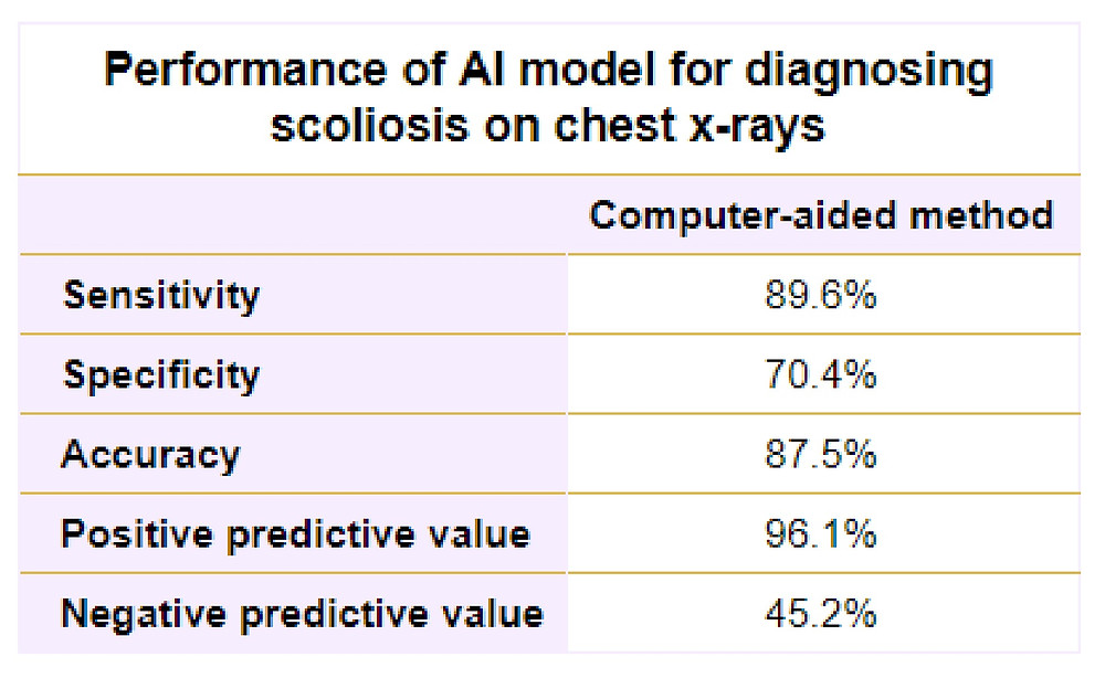 Performance of AI model for diagnosing scoliosis on chest x-rays