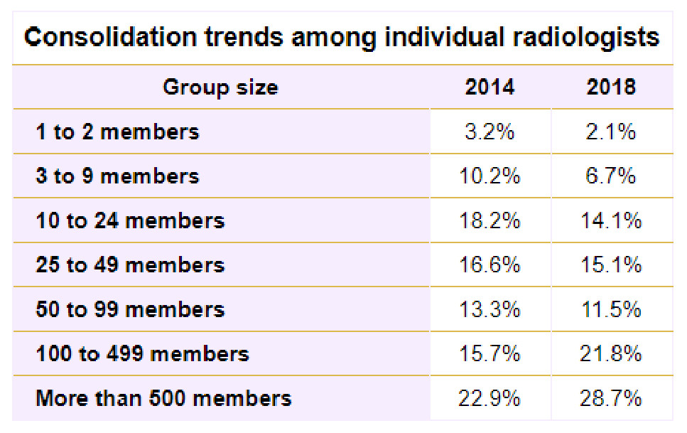 Consolidation Trends Among Individual Radiologists