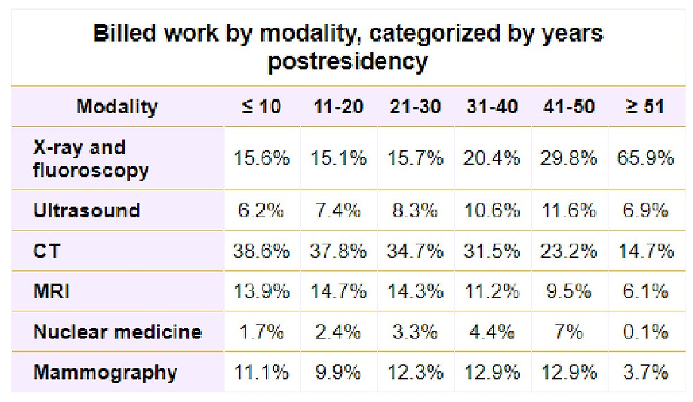 Billed work by modality, categorized by years postresidency