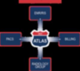 EMR Integration and EHR Integration with MDI ATLAS
