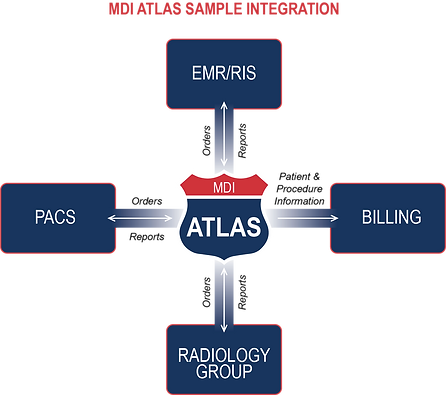 EMR Integration and EHR Integration with MDI ATLAS