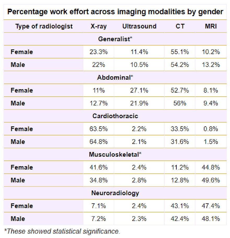 Percentage work effort across imaging modalities by gender