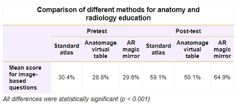 Augmented reality cultivates early radiology education graph