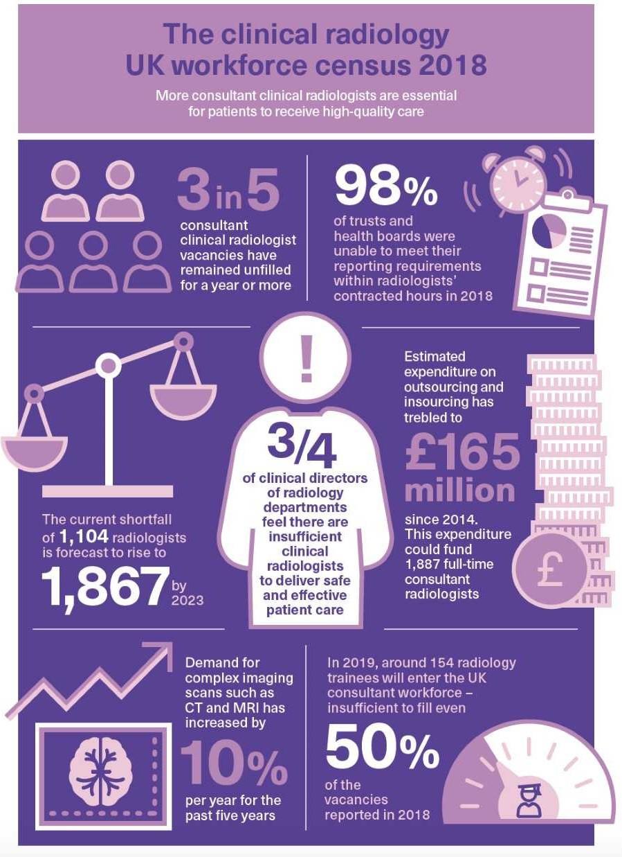 Radiology Infographic UK