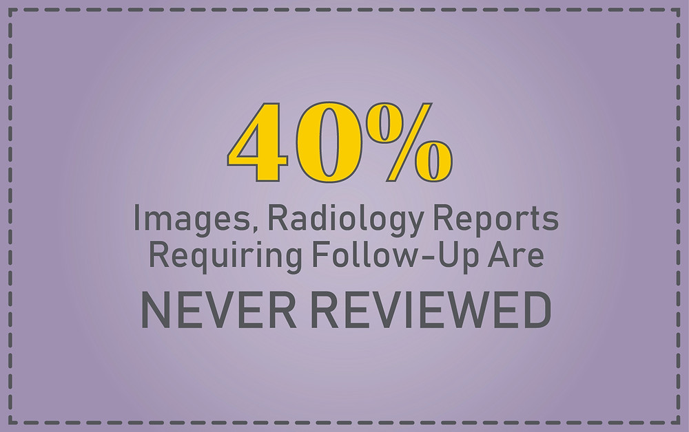 Radiology Reports Never Reviewed