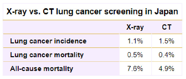 X-Ray versus CT Lung Screening