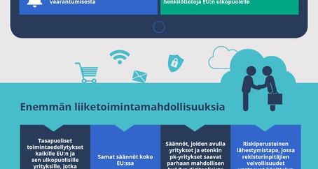 Tietosuoja-asetus: Infografiikka