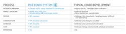 PIke Condo Chart