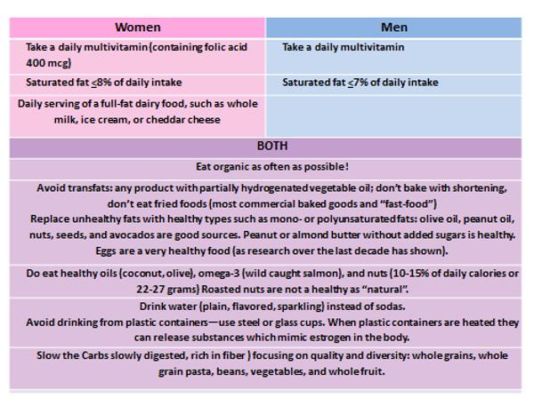 fertility diet final.png