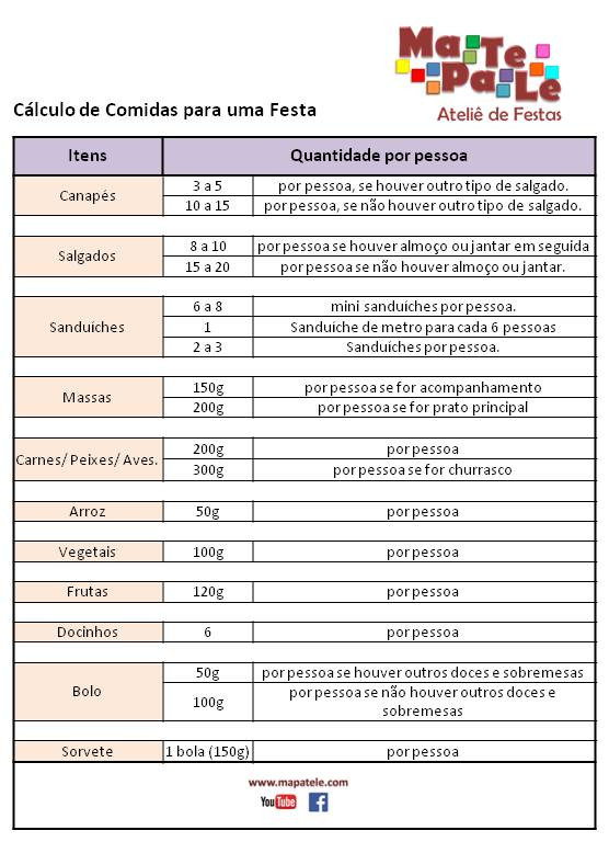 cálculo de comida